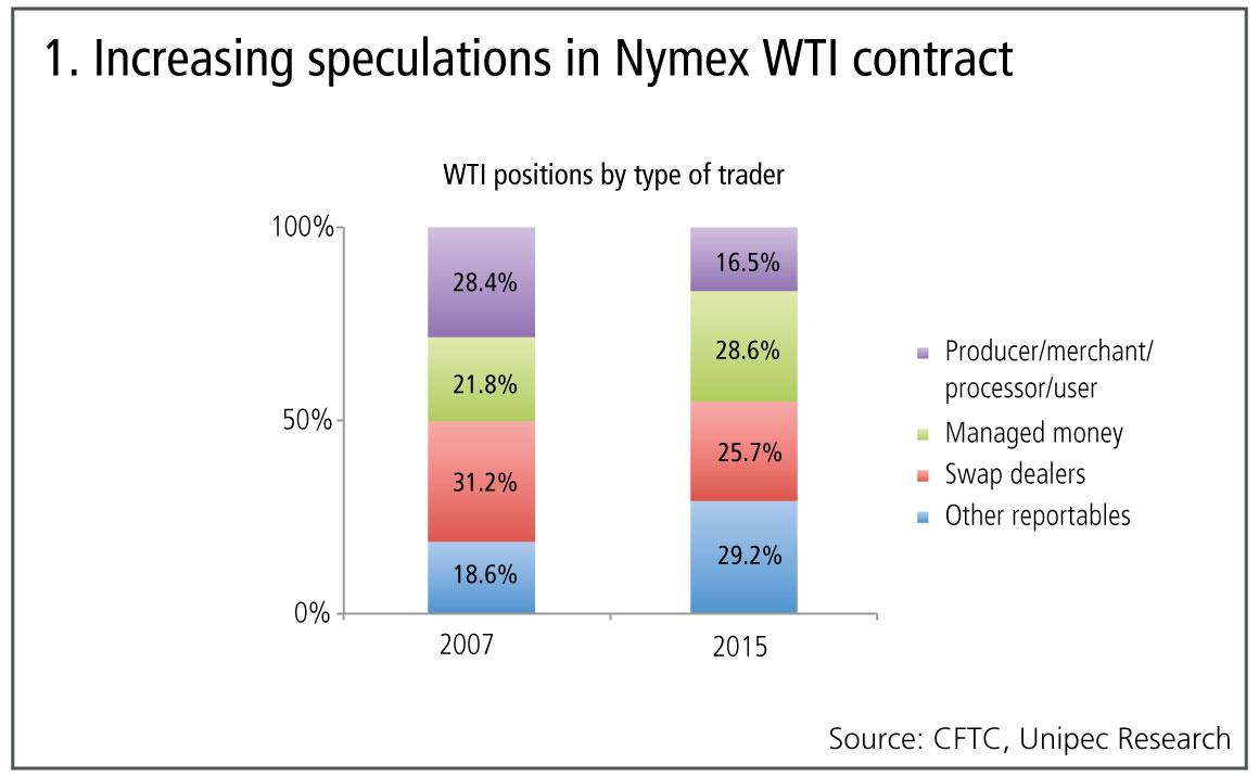 1. Increasing-speculations-Nymex