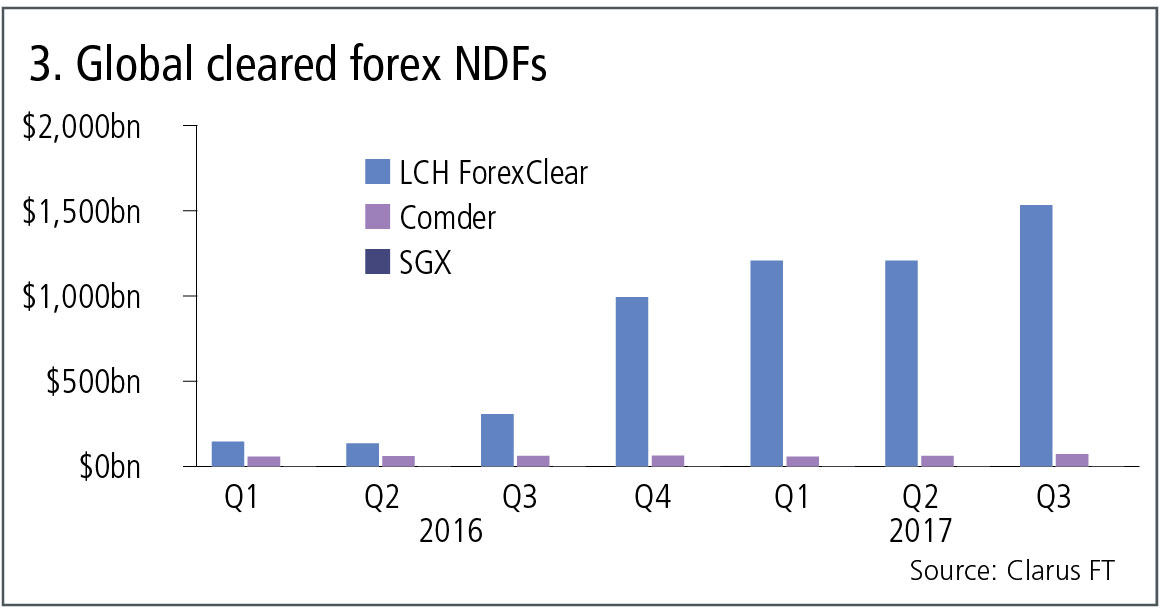 Lch forexclear volumes