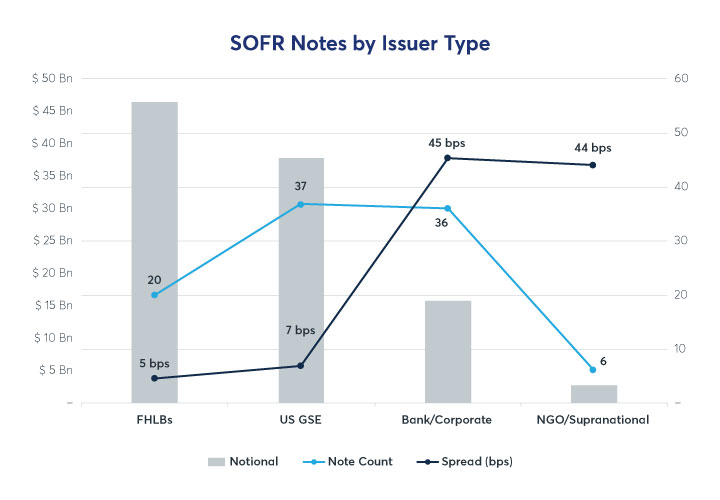 Adoption of SOFR and SONIA as Floating Rate Note Benchmarks 2