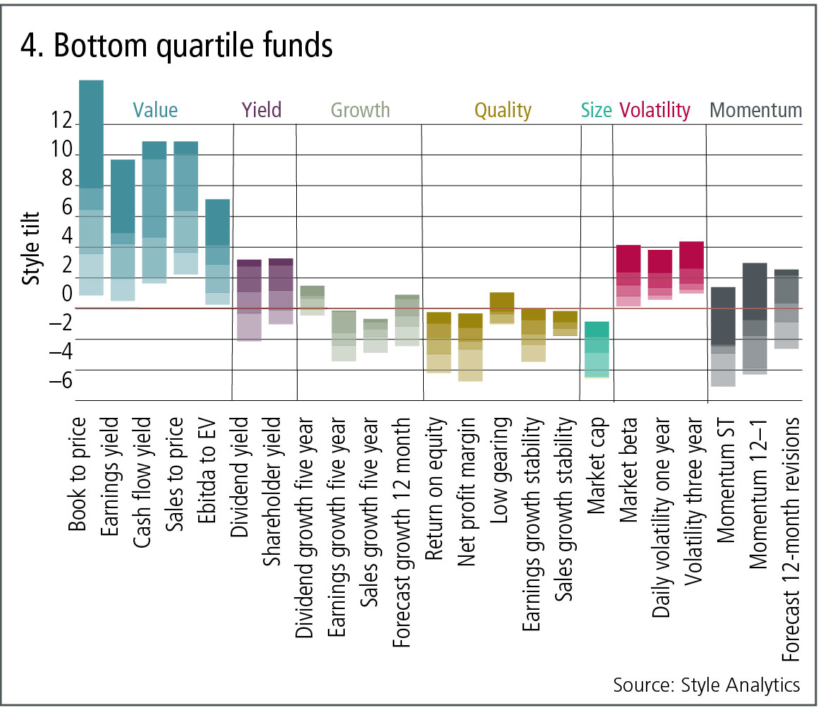 4-bottom-quartile-funds.jpg
