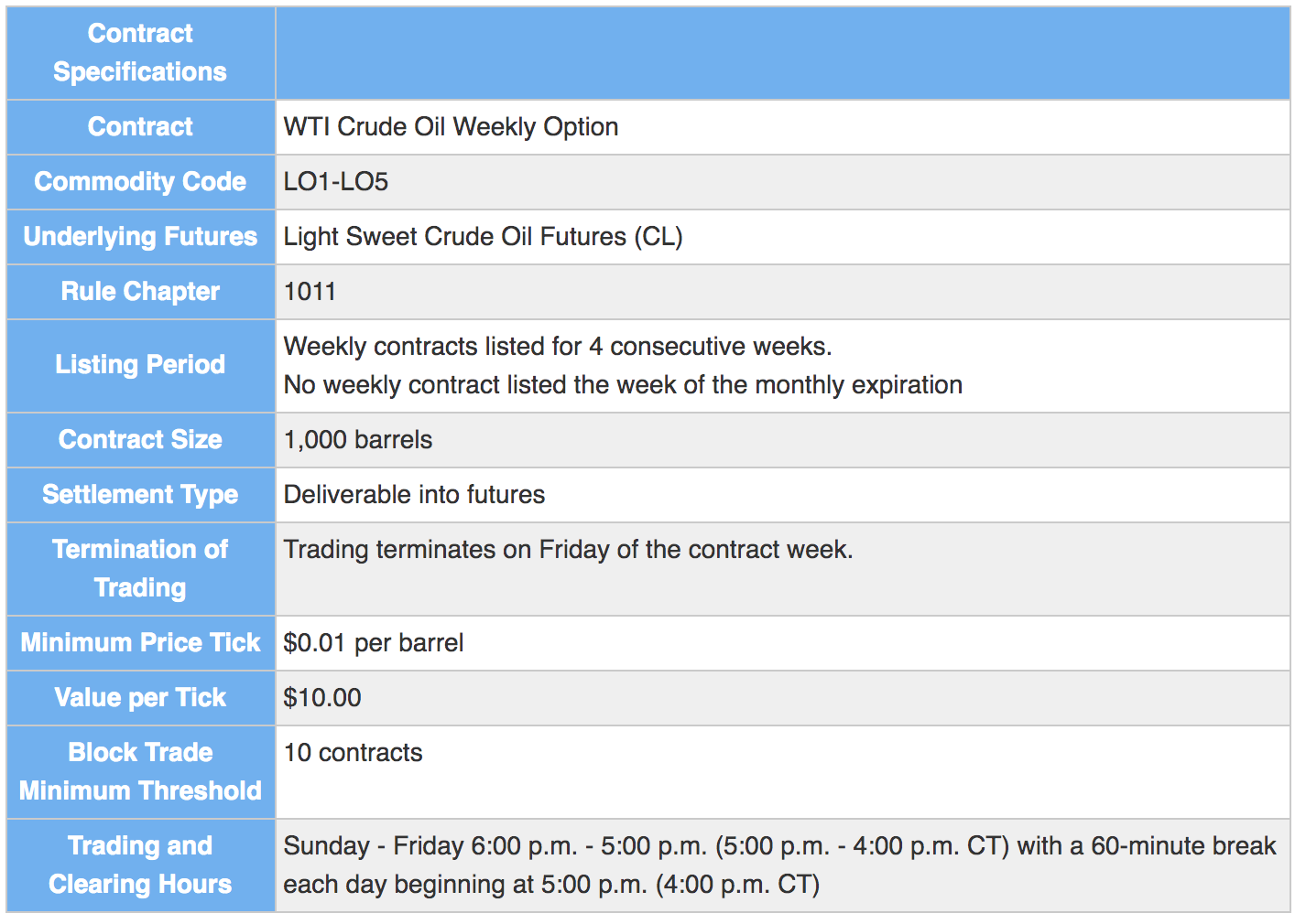 Figure 6. WTI Crude Oil Weekly Options – Contract Specifications