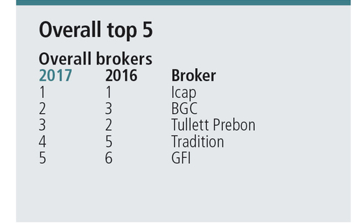 Broker rankings top 5