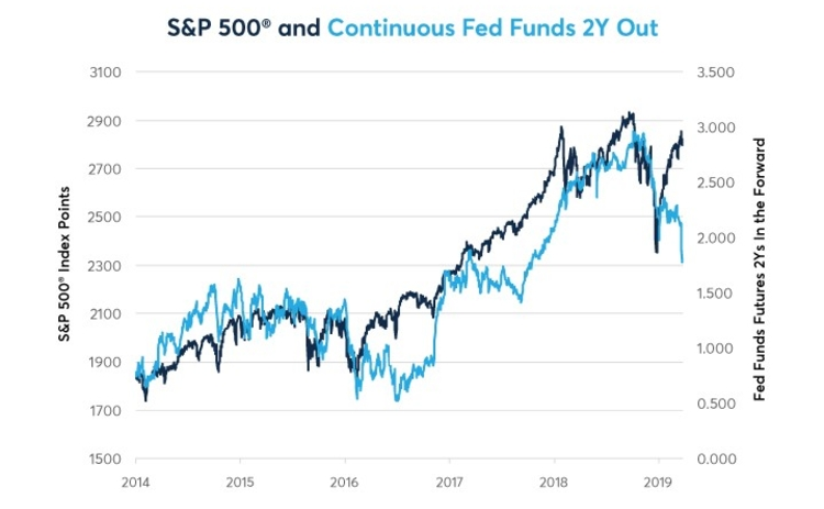 Figure 1: Fed Funds & S&P 500 Have Diverged Before but Not Quite Like This.
