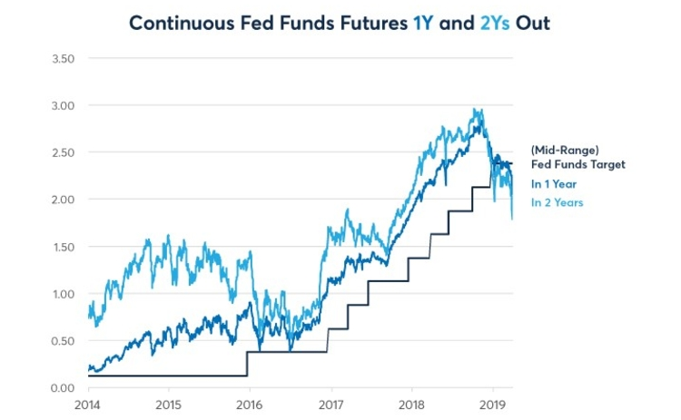 Continuous Fed Futures 1Y and 2Ys Out
