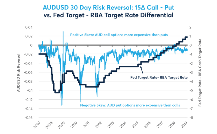 AUDUSD 30 Day Risk Reversal