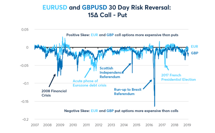 EURUSD and GBPUSD 30 Day Risk Reversal