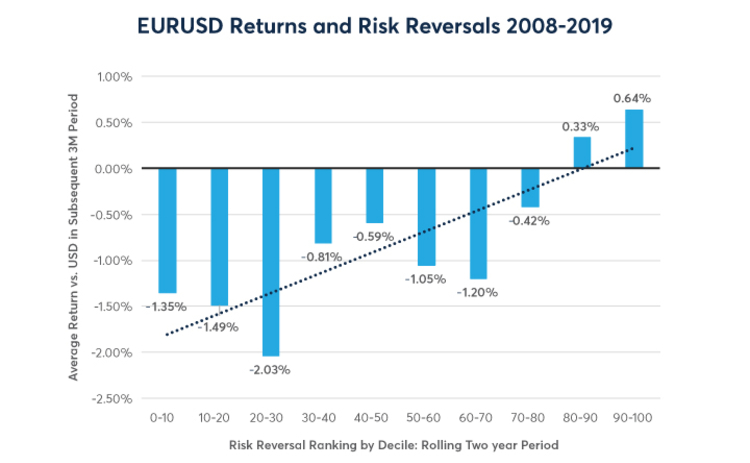 EURUSD returns and risk reversals 2008 - 2019