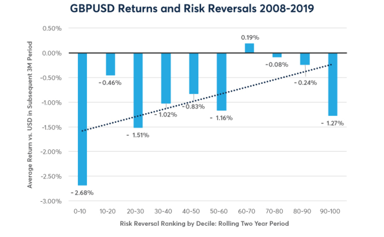 GBPUSD returns and risk reversals 2008 - 2019