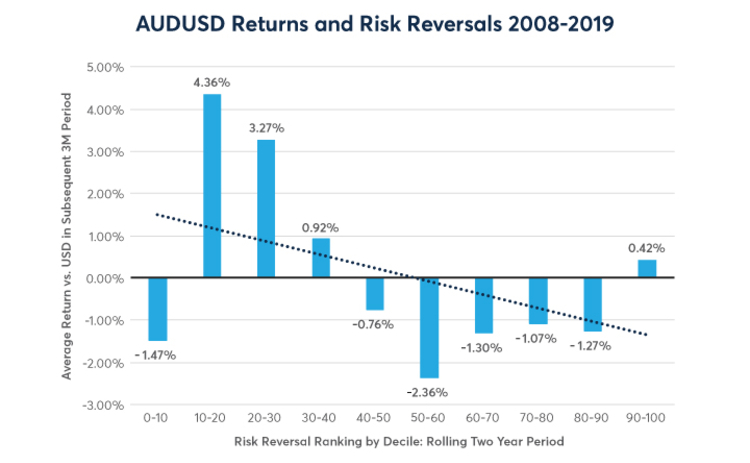 AUDUSD returns and risk reversals 2008 - 2019