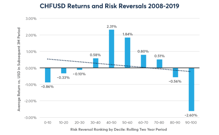 CHFUSD returns and risk reversals 2008 - 2019
