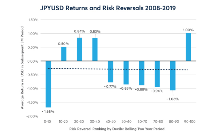 JPYUSD returns and risk reversals 2008 - 2019
