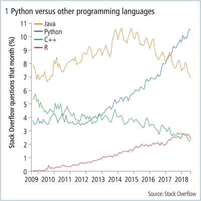 Python – Is the buzz justified? - Risk net